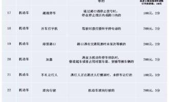 崇明的老司机们~上海电子警察种类和处罚大全,赶紧学习下